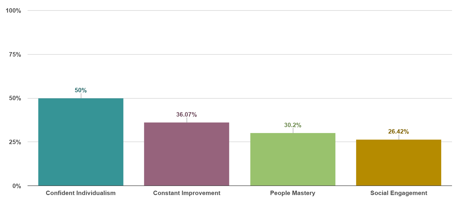 Agreement by Strategy: Confident Individualism 50%, Constant Improvement 36%, People Mastery 30%, Social Engagement 26%.