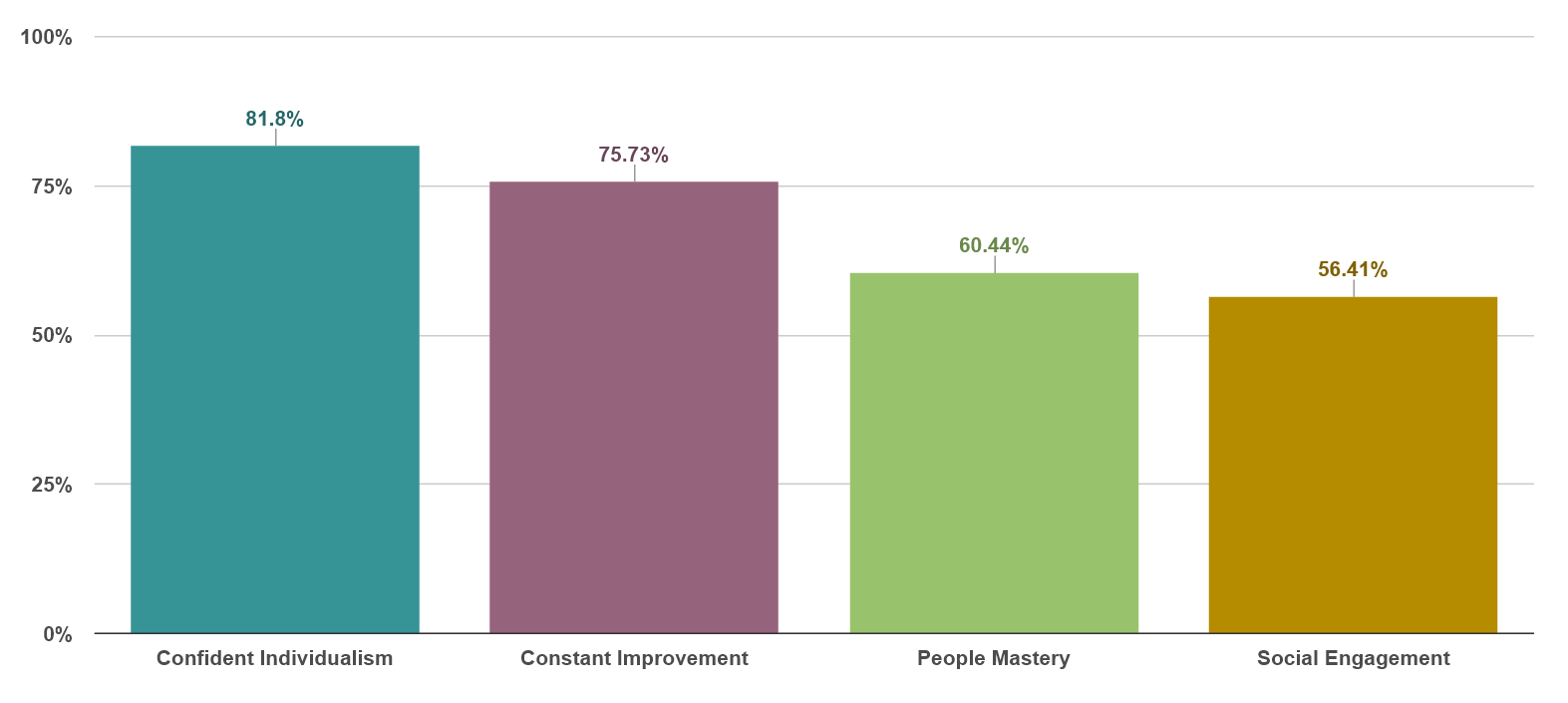 Agreement by Strategy: Confident Individualism 82%, Constant Improvement 76%, People Mastery 60%, Social Engagement 56%.