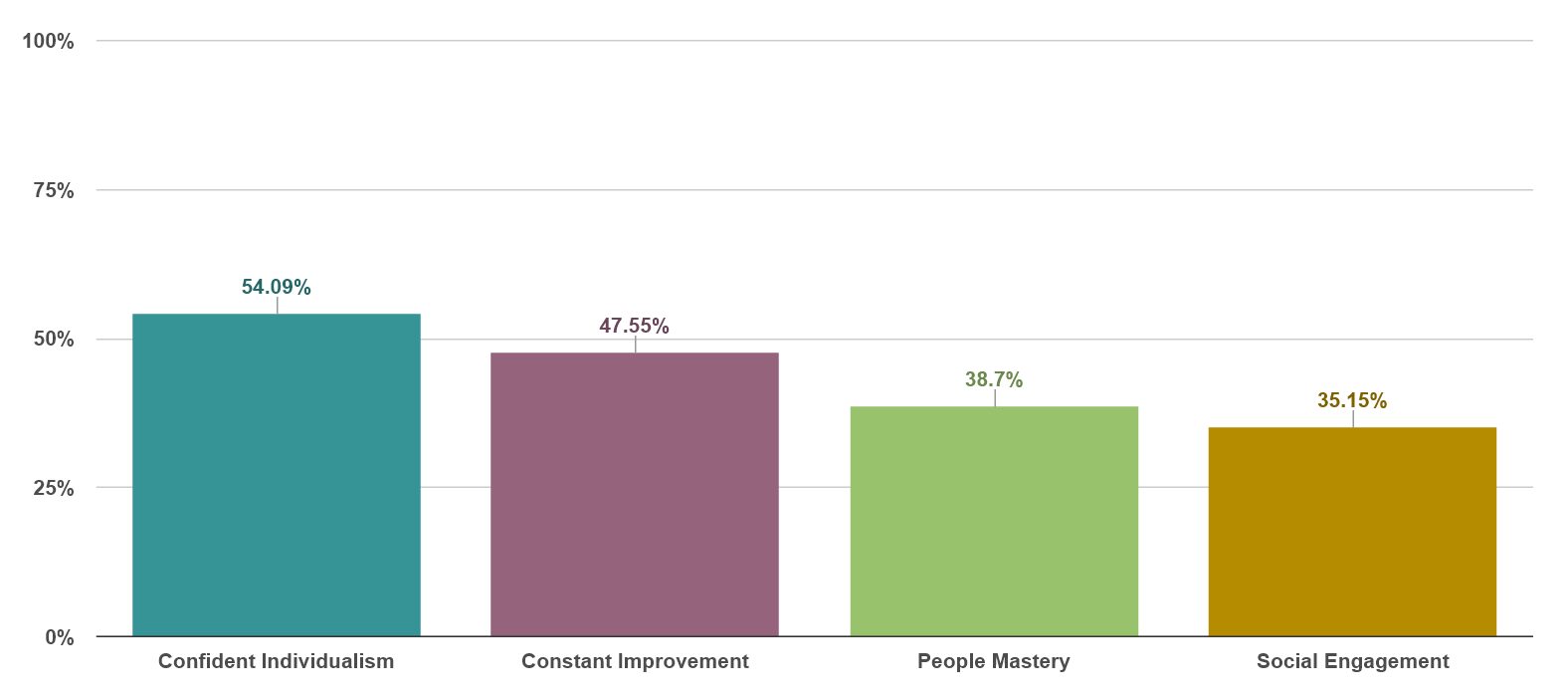 Agreement by Strategy: Confident Individualism 54%, Constant Improvement 48%, People Mastery 39%, Social Engagement 35%.
